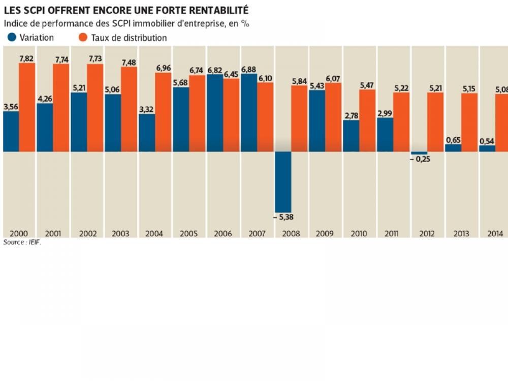 Le placement en SCPI offre encore une forte rentabilité
