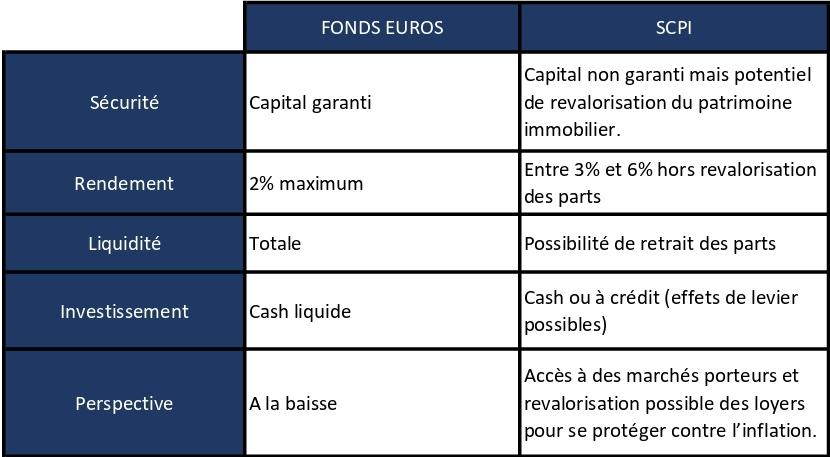 Comparaison d'investissement SCPI et fonds euros