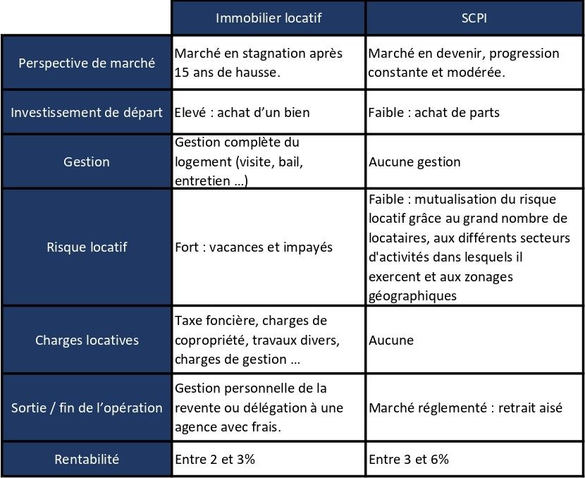 Comparaison d'investissement SCPI et Immobilier locatif